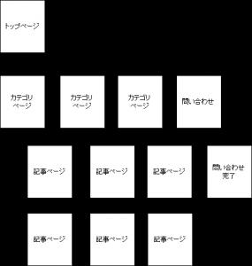 サイトマップのサンプル